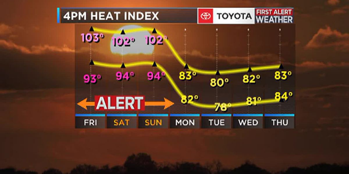 Hot hot heat: Friday, Saturday and Sunday are First Alert Weather Days