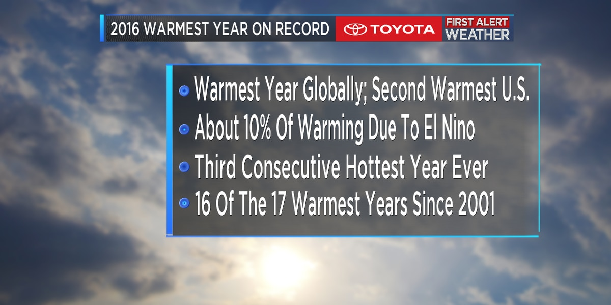 2016 warmest year on record