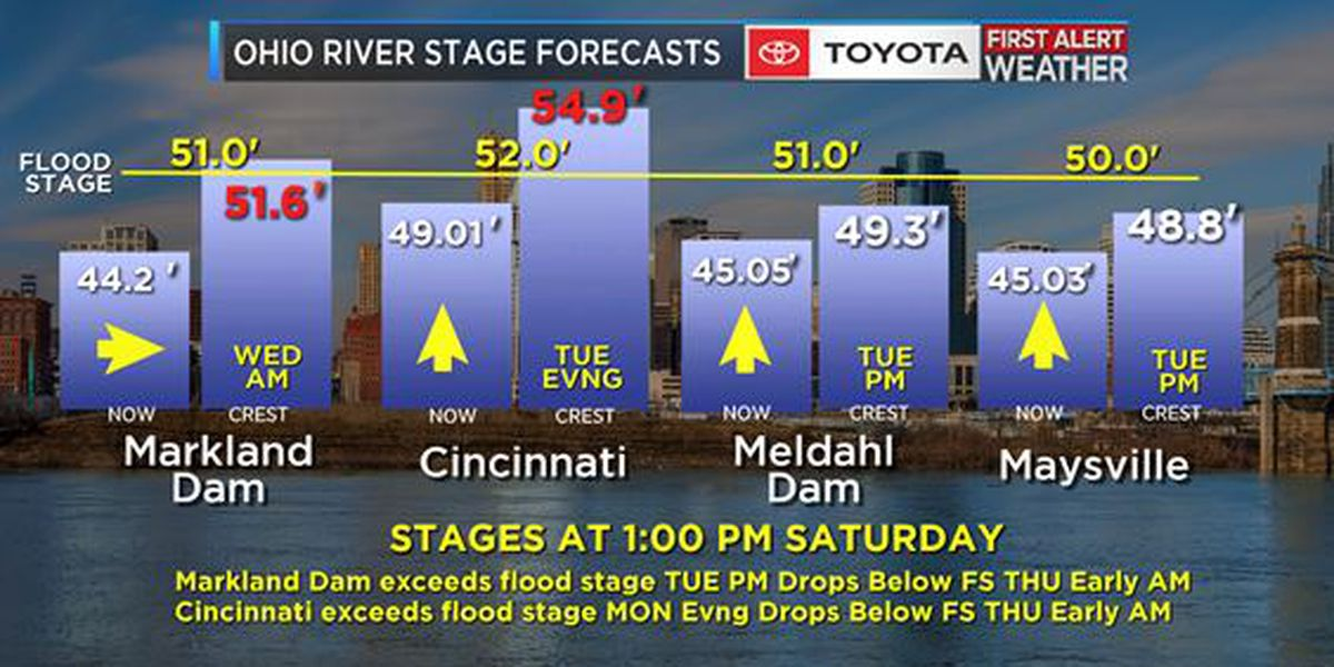 Ohio River is forecast to exceed flood stage