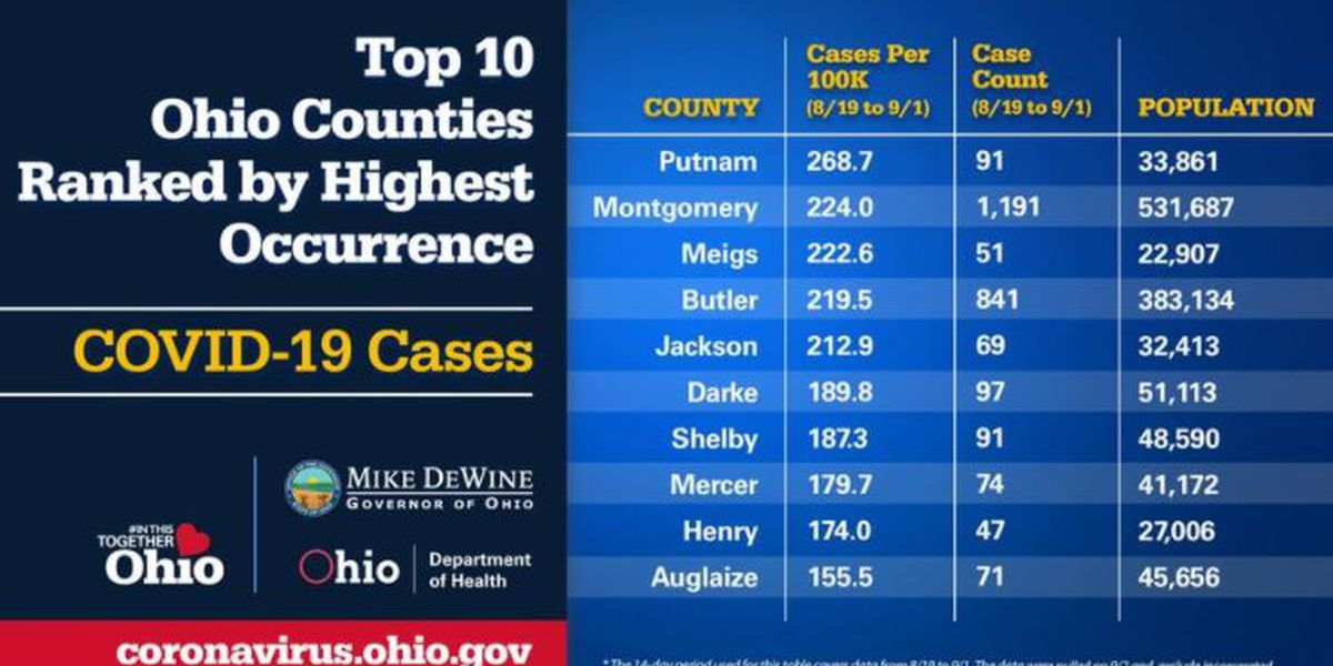 Butler Co. back in the red, Miami University 'certainly impacting' COVID-19 cases, governor says