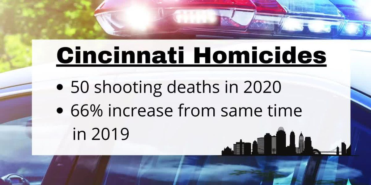 Cincinnati sees increase in shootings, homicides in first half of 2020