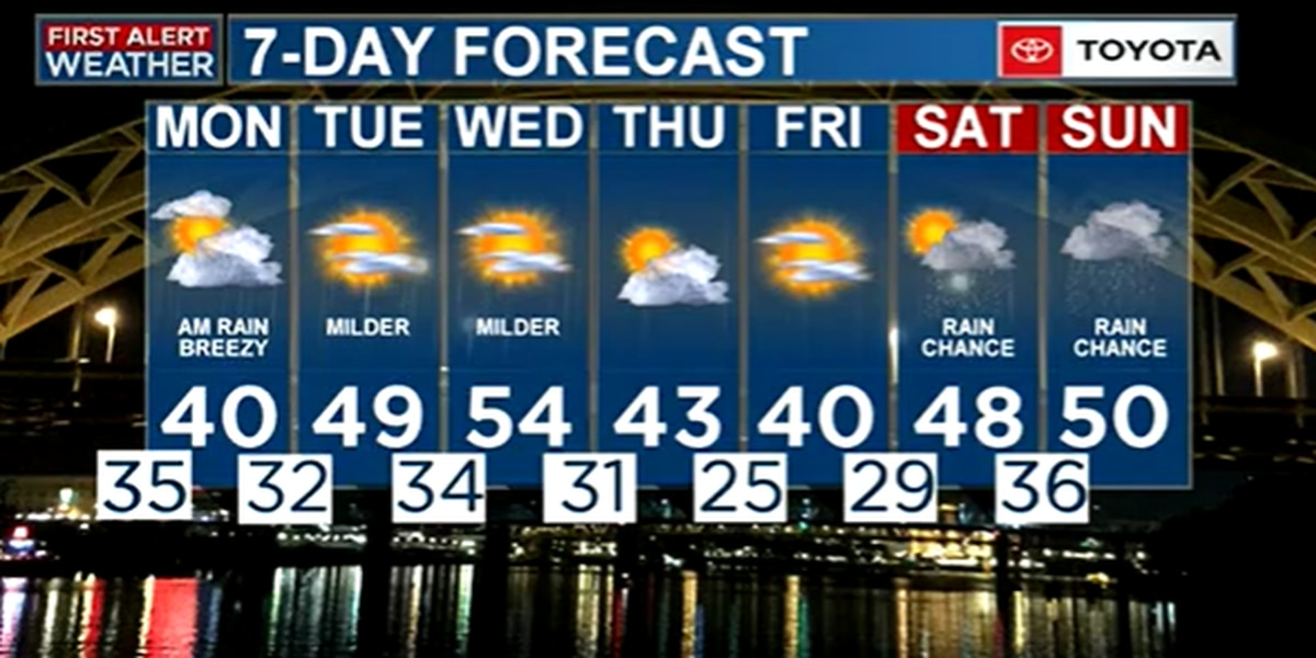 Warming into 50s this week