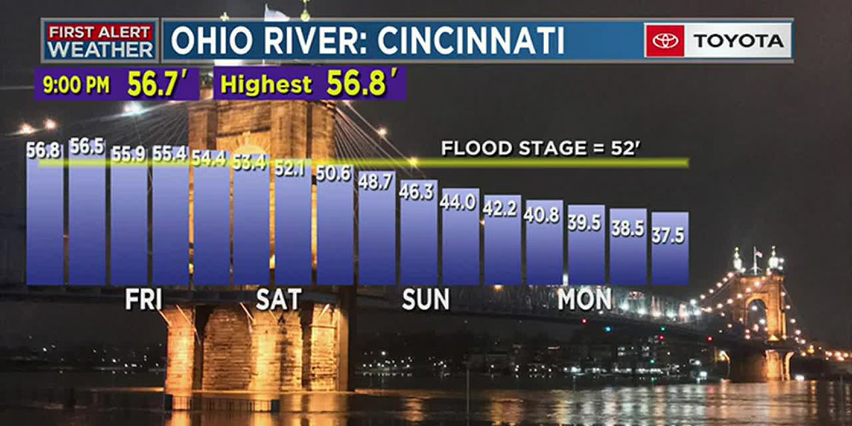 Overnight River and Forecast Update