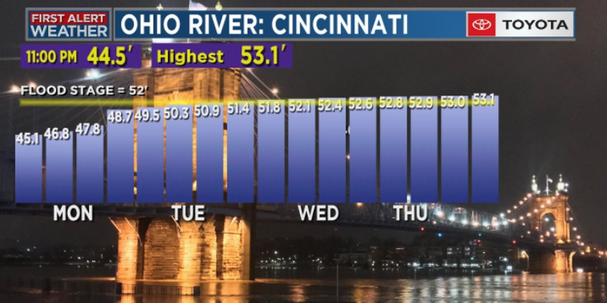 Here's when the Ohio River will hit flood stage